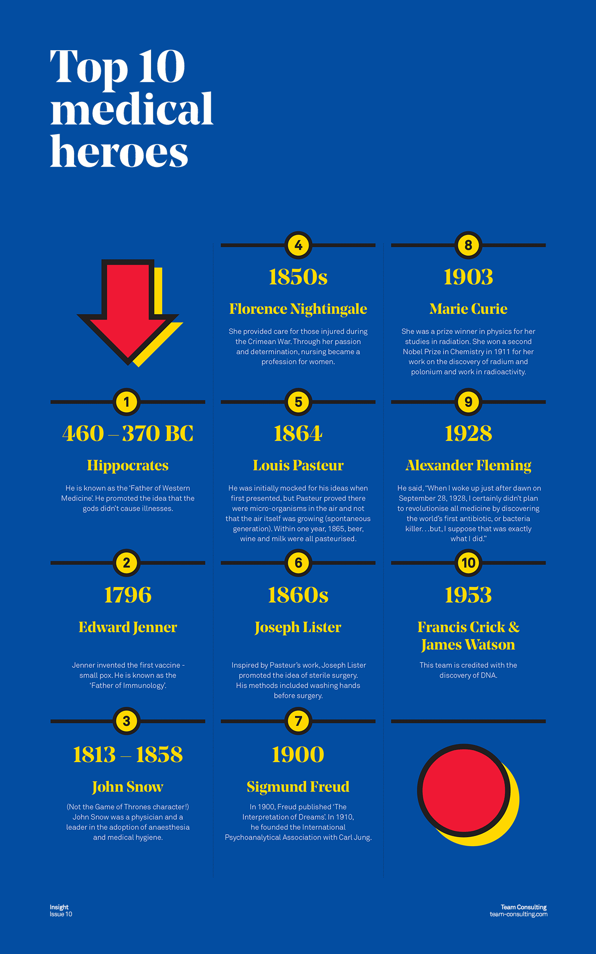 team-consulting-top-10-medical-heroes-countdown-infographic