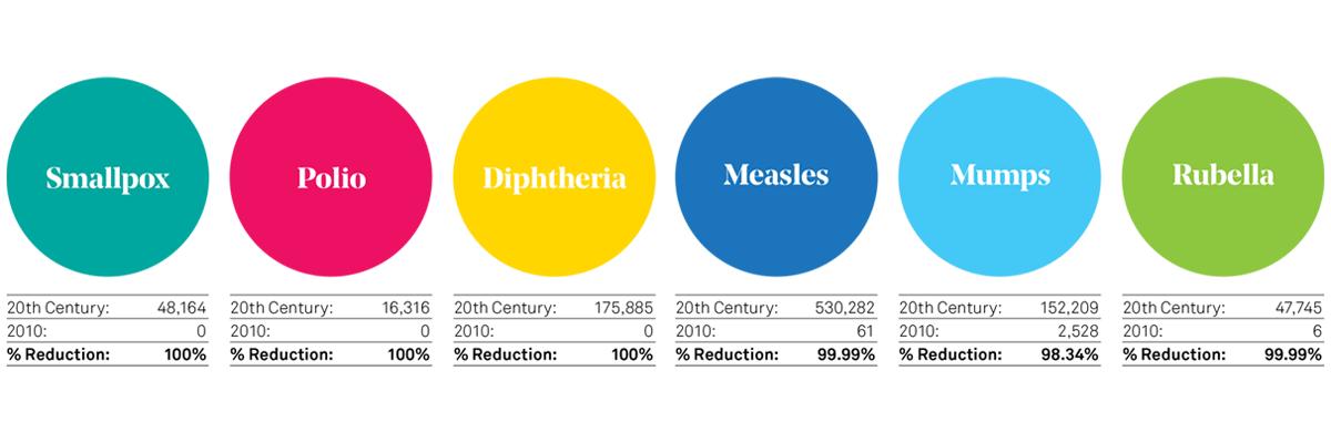 long-live-vaccines-disease-reduction-statistics