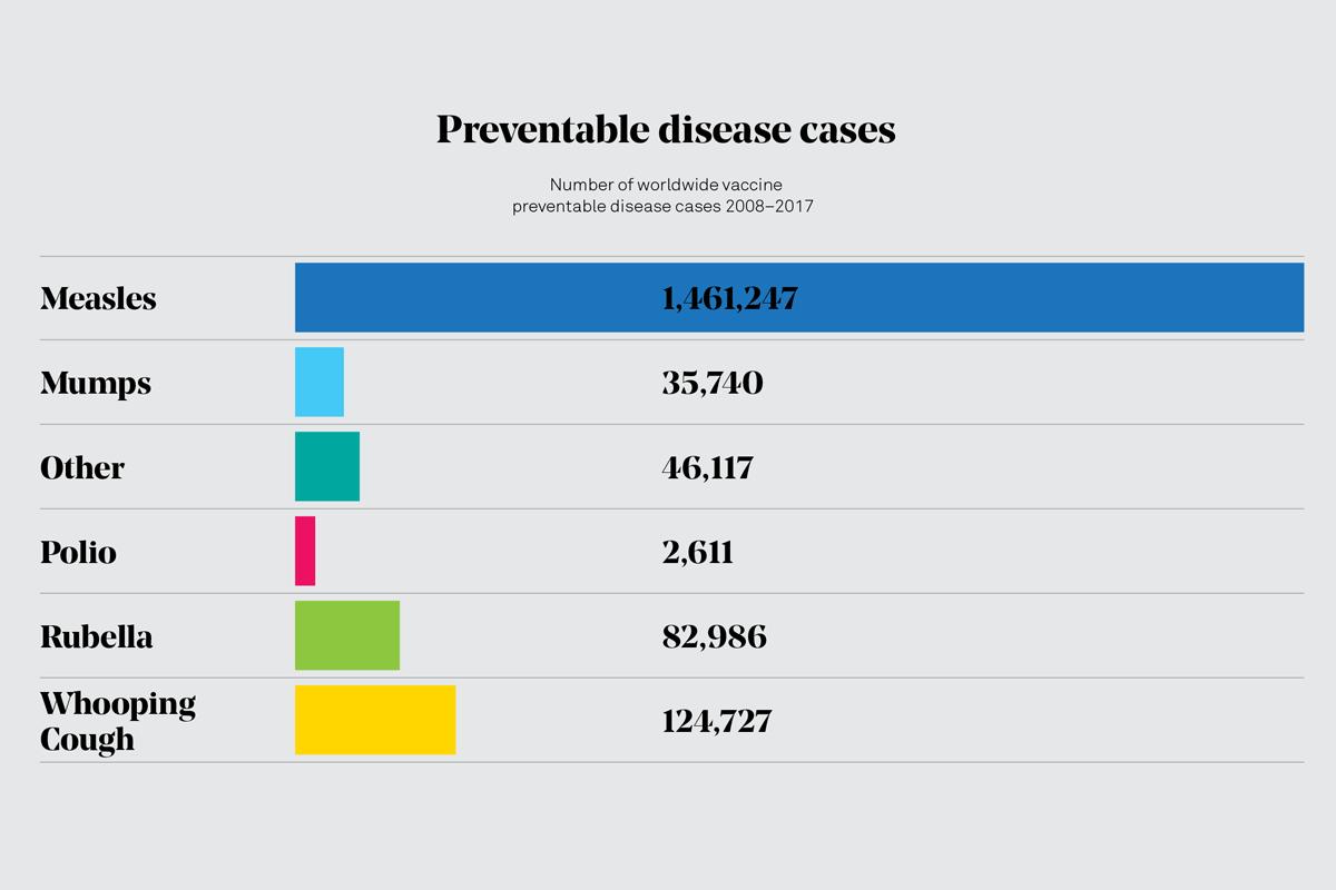 long-live-vaccines-preventable-disease-cases-worldwide-no-ref